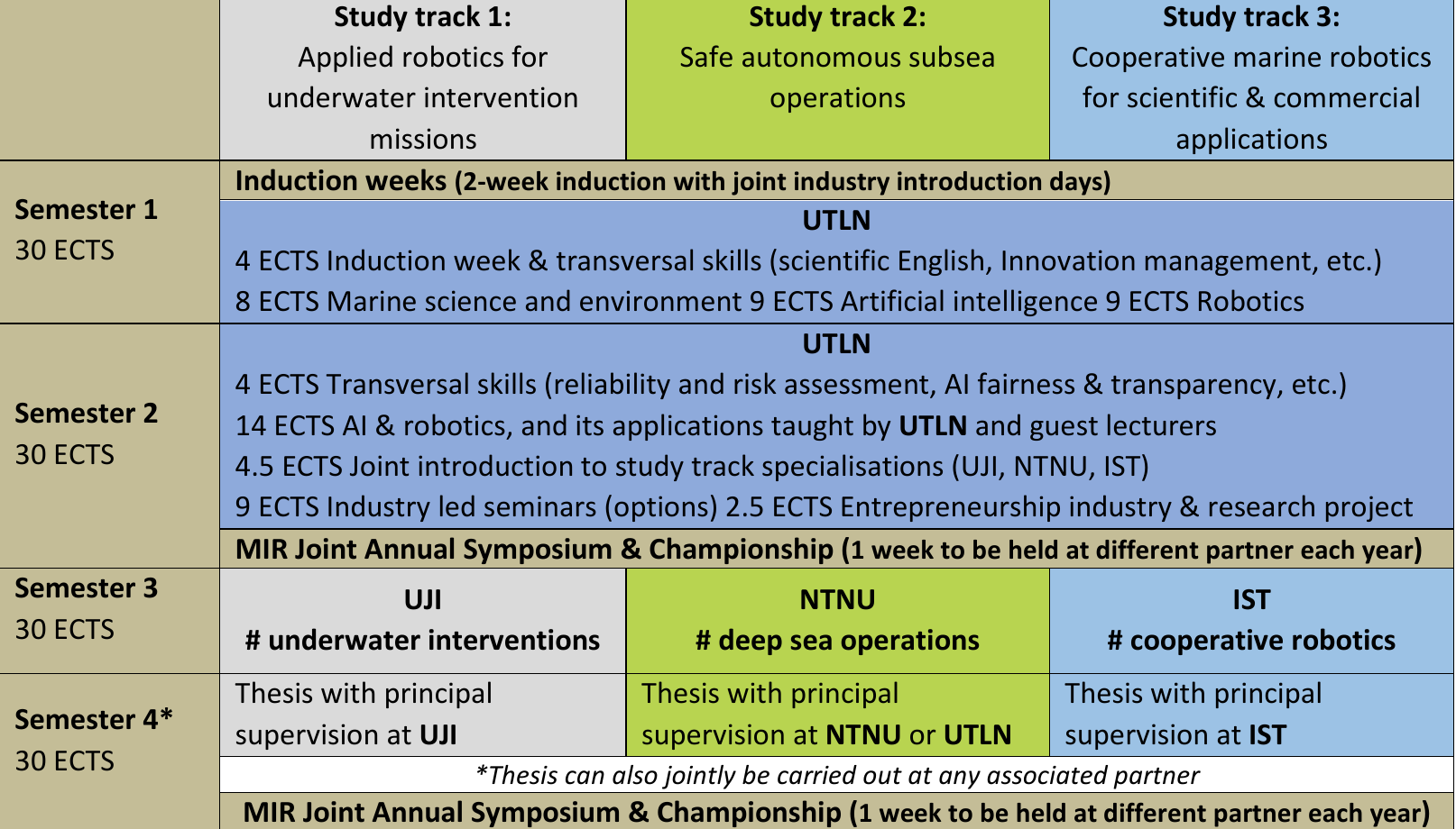 2-year MIR programme with first at the University of Toulon, and the second year at IST-UL, or NTNU, or UJI.